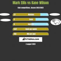 Mark Ellis vs Kane Wilson h2h player stats