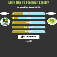 Mark Ellis vs Benjamin Barclay h2h player stats