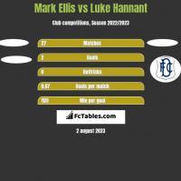 Mark Ellis vs Luke Hannant h2h player stats