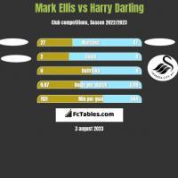 Mark Ellis vs Harry Darling h2h player stats