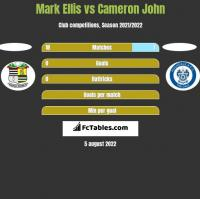 Mark Ellis vs Cameron John h2h player stats