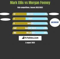 Mark Ellis vs Morgan Feeney h2h player stats