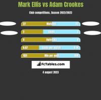 Mark Ellis vs Adam Crookes h2h player stats