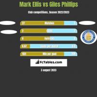 Mark Ellis vs Giles Phillips h2h player stats