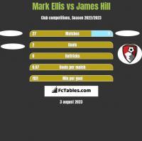 Mark Ellis vs James Hill h2h player stats