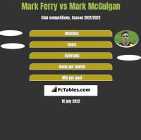 Mark Ferry vs Mark McGuigan h2h player stats