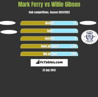 Mark Ferry vs Willie Gibson h2h player stats