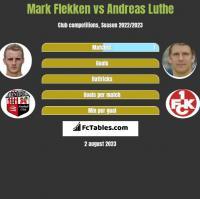 Mark Flekken vs Andreas Luthe h2h player stats