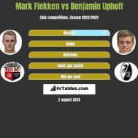 Mark Flekken vs Benjamin Uphoff h2h player stats