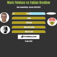 Mark Flekken vs Fabian Bredlow h2h player stats