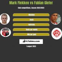 Mark Flekken vs Fabian Giefer h2h player stats