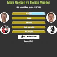 Mark Flekken vs Florian Mueller h2h player stats