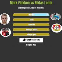 Mark Flekken vs Niklas Lomb h2h player stats