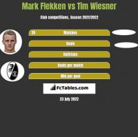 Mark Flekken vs Tim Wiesner h2h player stats