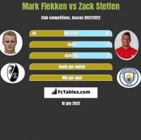 Mark Flekken vs Zack Steffen h2h player stats
