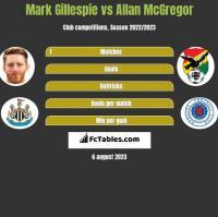 Mark Gillespie vs Allan McGregor h2h player stats
