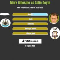 Mark Gillespie vs Colin Doyle h2h player stats