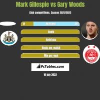 Mark Gillespie vs Gary Woods h2h player stats