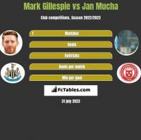 Mark Gillespie vs Jan Mucha h2h player stats
