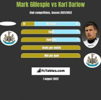 Mark Gillespie vs Karl Darlow h2h player stats