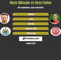 Mark Gillespie vs Ryan Fulton h2h player stats