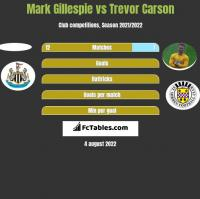 Mark Gillespie vs Trevor Carson h2h player stats