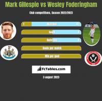 Mark Gillespie vs Wesley Foderingham h2h player stats