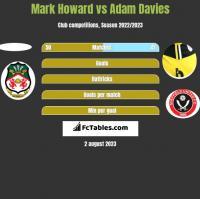 Mark Howard vs Adam Davies h2h player stats