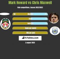 Mark Howard vs Chris Maxwell h2h player stats