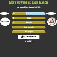 Mark Howard vs Jack Walton h2h player stats