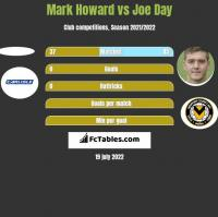 Mark Howard vs Joe Day h2h player stats