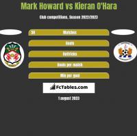 Mark Howard vs Kieran O'Hara h2h player stats