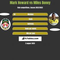 Mark Howard vs Miles Boney h2h player stats