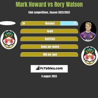 Mark Howard vs Rory Watson h2h player stats