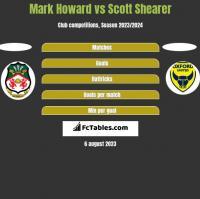 Mark Howard vs Scott Shearer h2h player stats