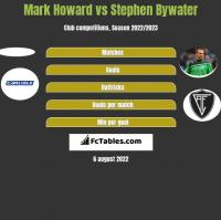 Mark Howard vs Stephen Bywater h2h player stats