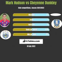 Mark Hudson vs Cheyenne Dunkley h2h player stats
