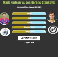 Mark Hudson vs Jon Gorenc-Stankovic h2h player stats