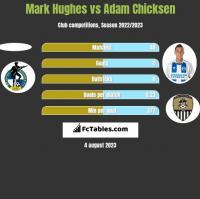 Mark Hughes vs Adam Chicksen h2h player stats