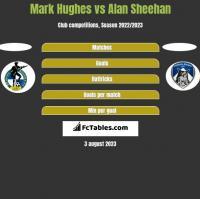 Mark Hughes vs Alan Sheehan h2h player stats