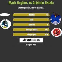 Mark Hughes vs Aristote Nsiala h2h player stats