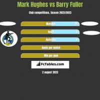 Mark Hughes vs Barry Fuller h2h player stats