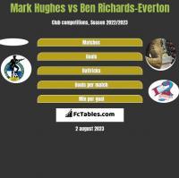 Mark Hughes vs Ben Richards-Everton h2h player stats