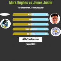 Mark Hughes vs James Justin h2h player stats
