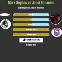 Mark Hughes vs Janoi Donacien h2h player stats