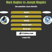 Mark Hughes vs Joseph Maguire h2h player stats