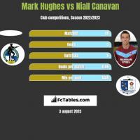 Mark Hughes vs Niall Canavan h2h player stats