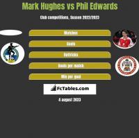 Mark Hughes vs Phil Edwards h2h player stats