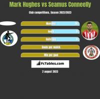Mark Hughes vs Seamus Conneelly h2h player stats