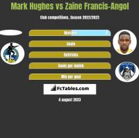 Mark Hughes vs Zaine Francis-Angol h2h player stats
